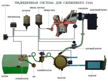 Ավանդական սարքավորումը կիրառվում է կարբյուրատորով և մինչ ԵՎՐՈ-2-ի թունավորության նորմերին բավարարող կատալիզատորով ինժեկտորային ավտոմեքենաների համար: