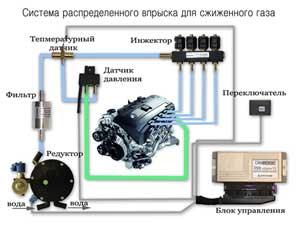 Բաշխվող ներարկման համակարգեր հեղուկ գազի համար